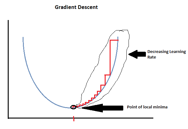 SGDR(STOCHASTIC GRADIENT DESCENT WITH RESTARTS)  image classification. deep learning model ,machine learning ,CNN, gradient descent, learning rate finder