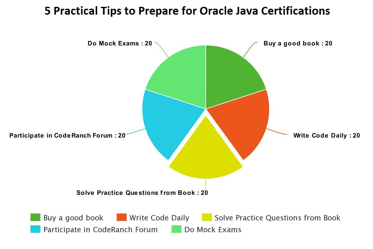 Oracles Java Certifications How To Crack It Practical Tips To