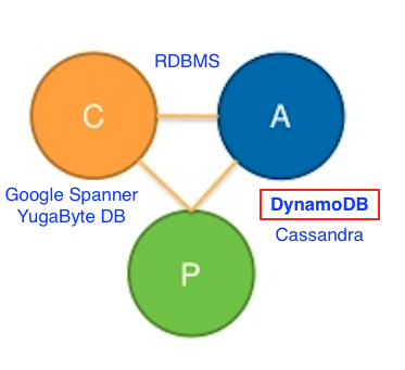 11 Things You Wish You Knew Before Starting with DynamoDB