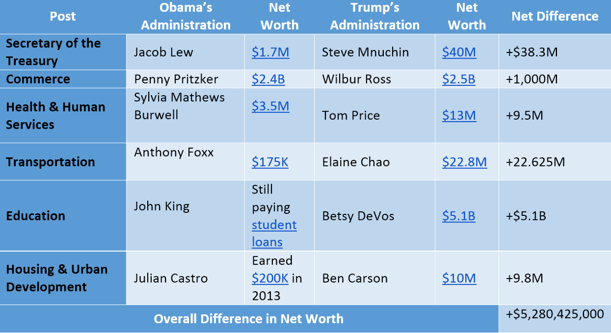 Comparing the Net Worth of Barack Obama's Cabinet to Donald Trump's