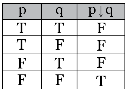 Intro To Truth Tables Boolean Algebra Math Hacks Medium