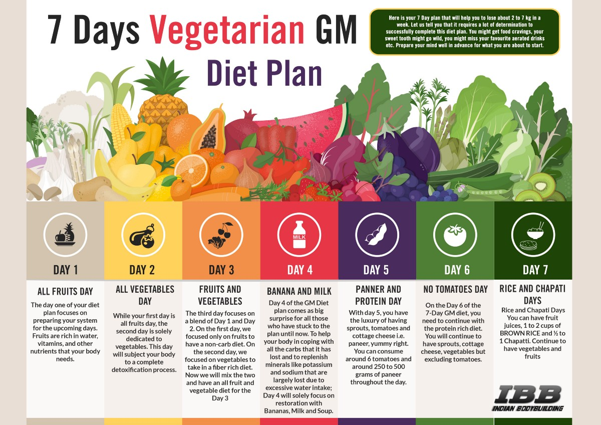 Gm Diet Day 3 – Plan And Recipes