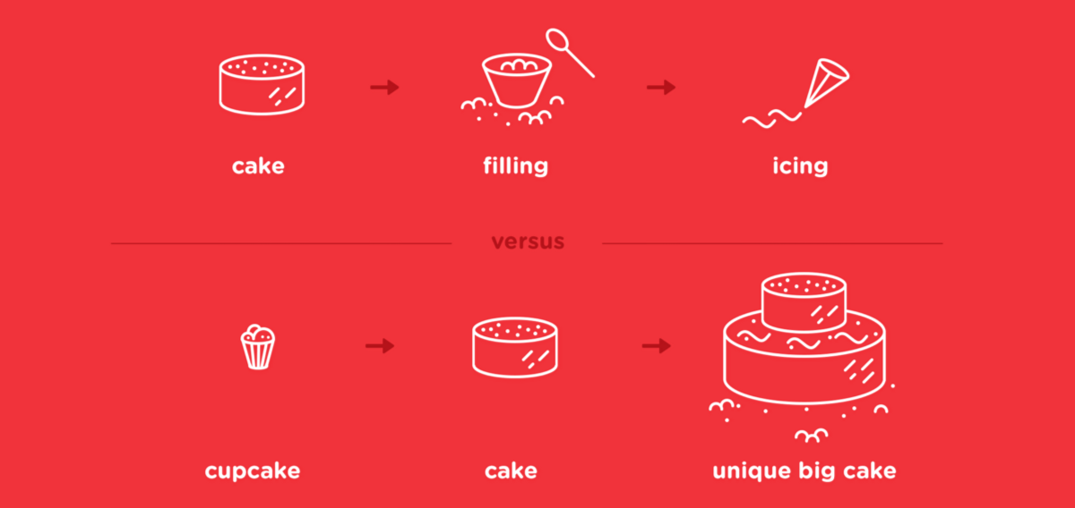 The cupcake metaphor of building products.