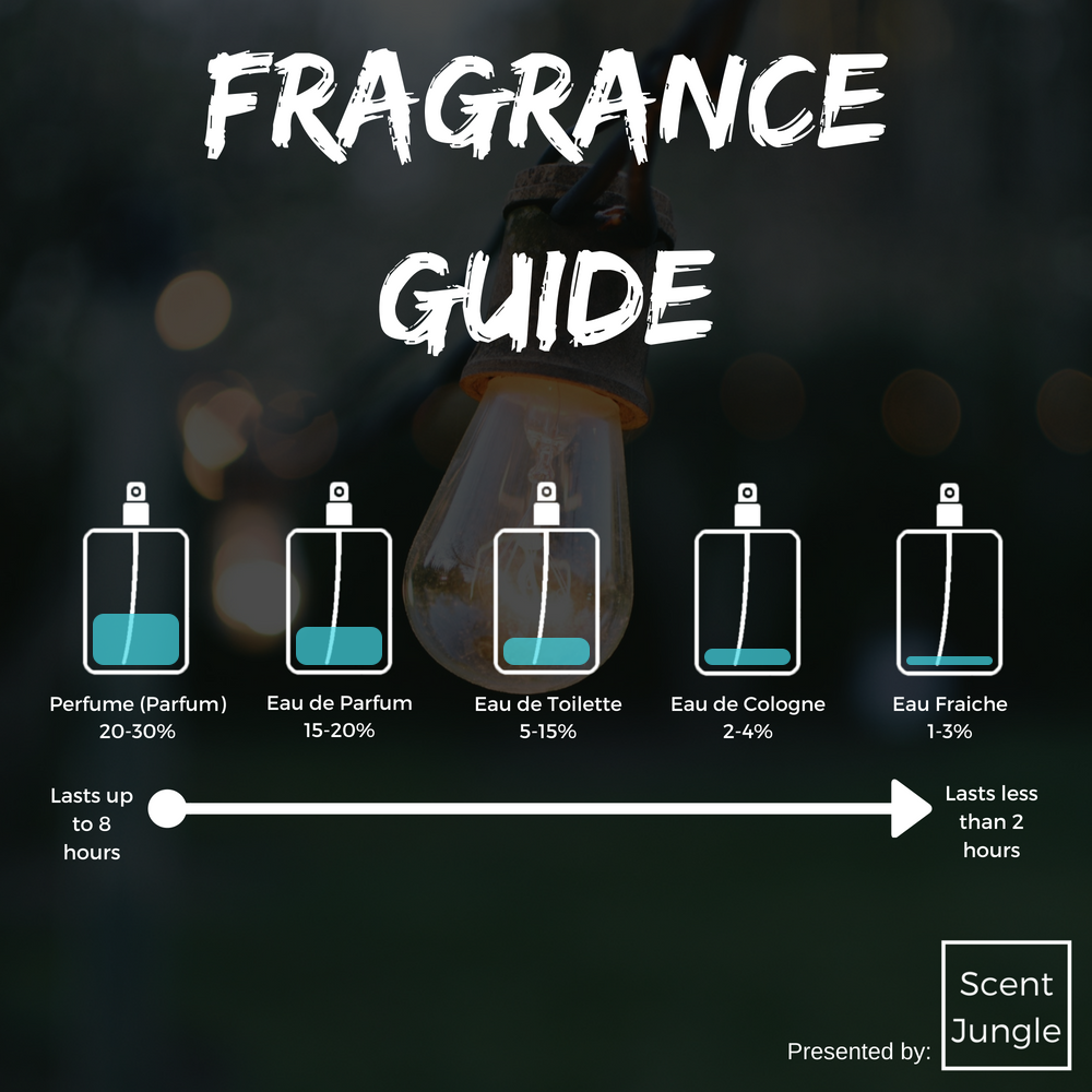 What Is The Difference Between A Part And Apart: The Difference Between Perfume, Cologne, Eau De Toilette
