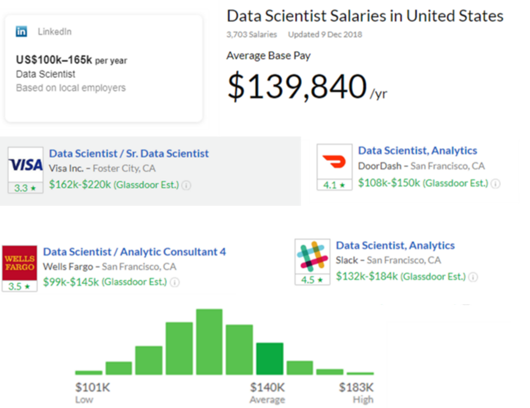 Data Scientists: Why are they so expensive to hire?