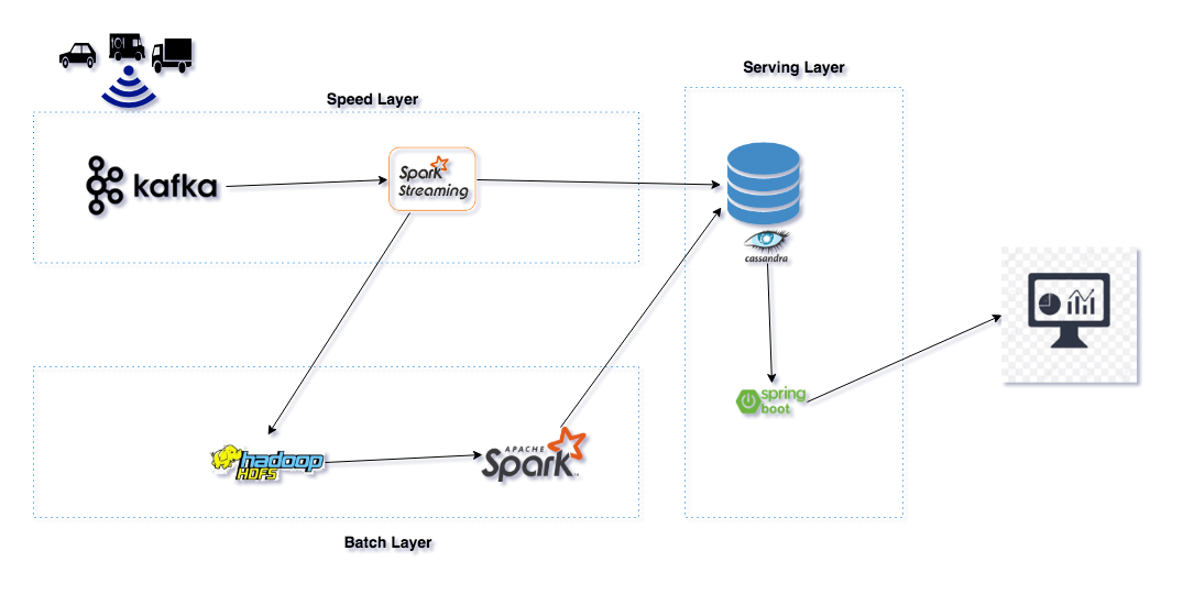 Lambda Architecture How To Build A Big Data Pipeline Part 1