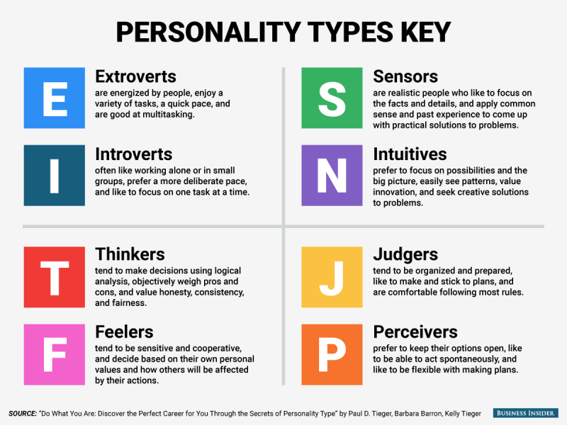 Data science final project myers briggs prediction - Interior design quiz personality ...
