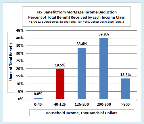 Is Your Mortgage Interest Tax Deductible? - The Balance