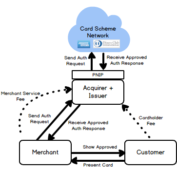 How Credit Card Transactions Work Blog Of Darren Smith