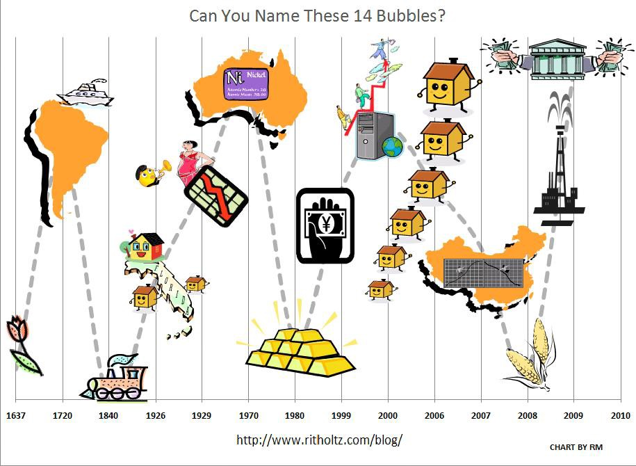 1bf282151e5 A bubble occurs when the valuation of an asset disconnects from fundamental  metrics. The Beanie Baby bubble (mid-1990 s) is an extreme example of this   ...