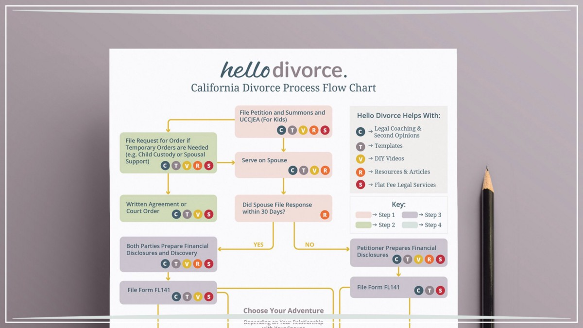 "How and Why a Cynic of ""DIY"" Law Built a DIY Divorce"