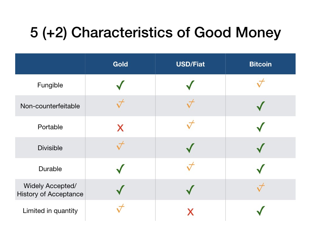 Characteristics of a good cryptocurrency