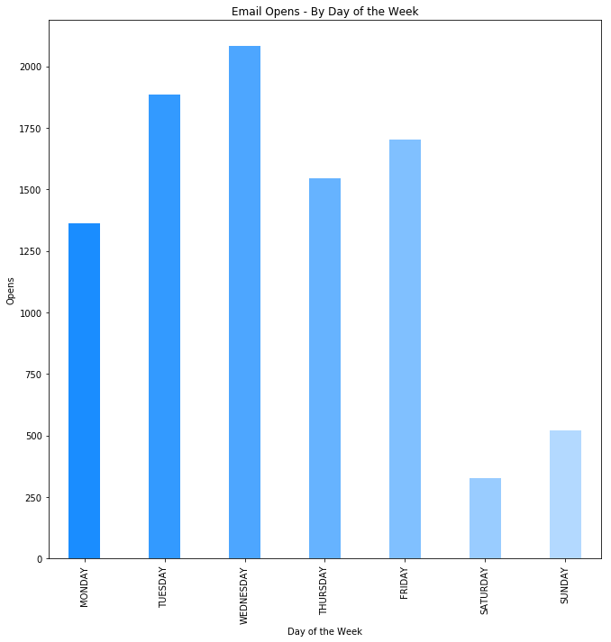 email open rate chart