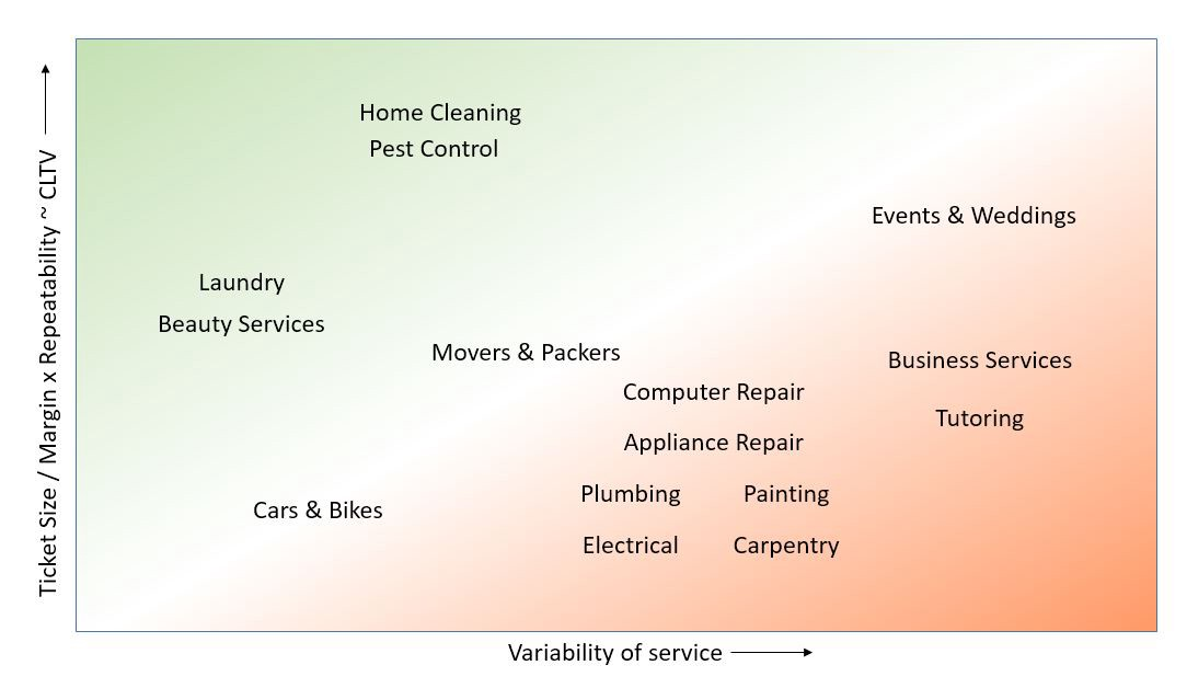 State of the home service aggregators in India — Part II