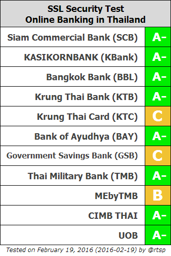 review of internet banking in thailand Our internet banking system is the easiest online banking program available, allowing you quick access to each of your accounts and, after more than 50 years of experience in the finance industry, we are still known for and proud of our preeminent customer service.
