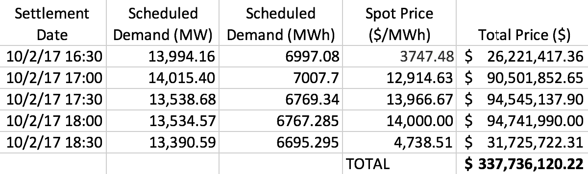 Thumbnail for NSW paid over $337 million for 2.5 hours of energy today.