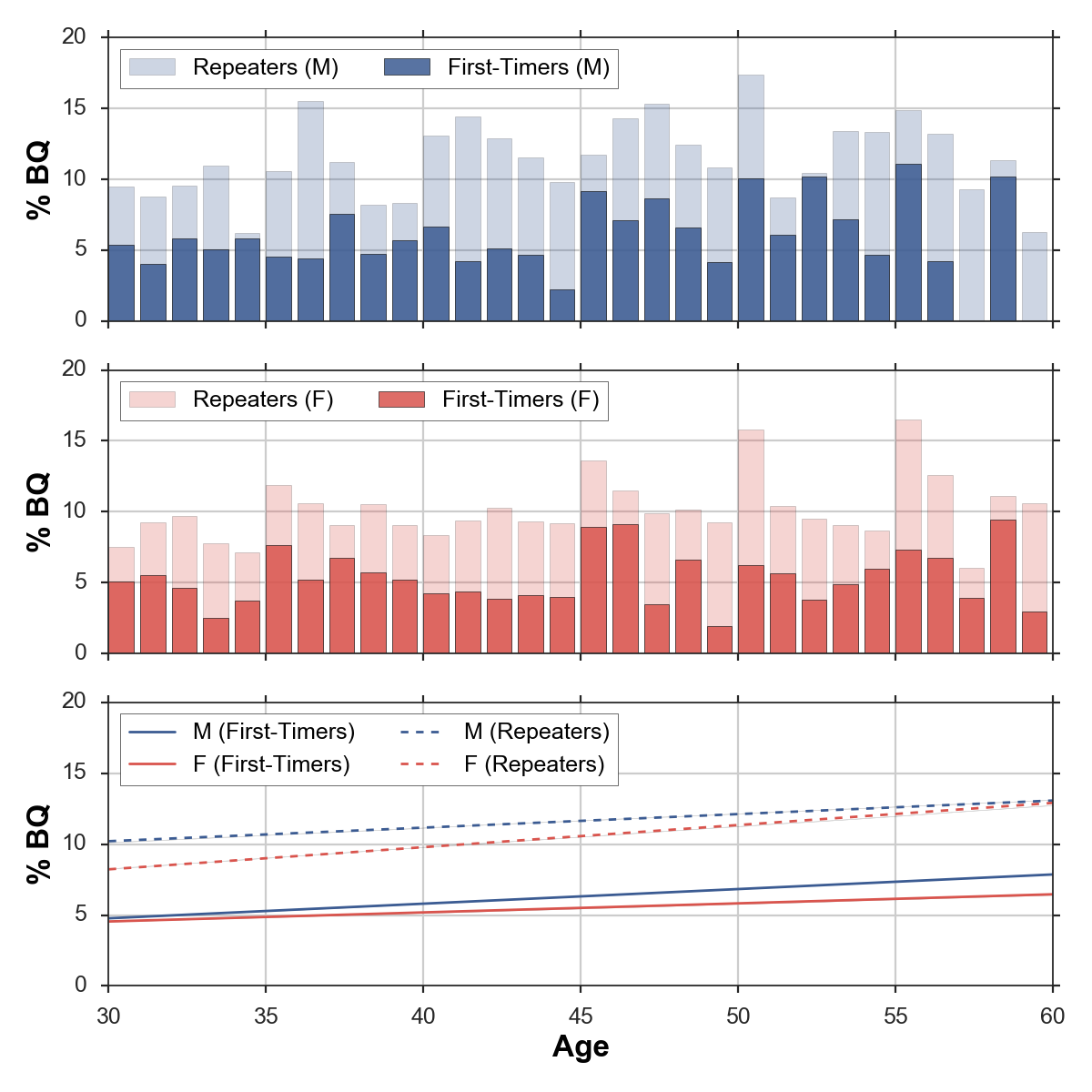 The Point Is That Using These Bq Thresholds We Can Evaluate How Runners In Diffe Age Groups Are Performing Relatively To One Another By Calculating