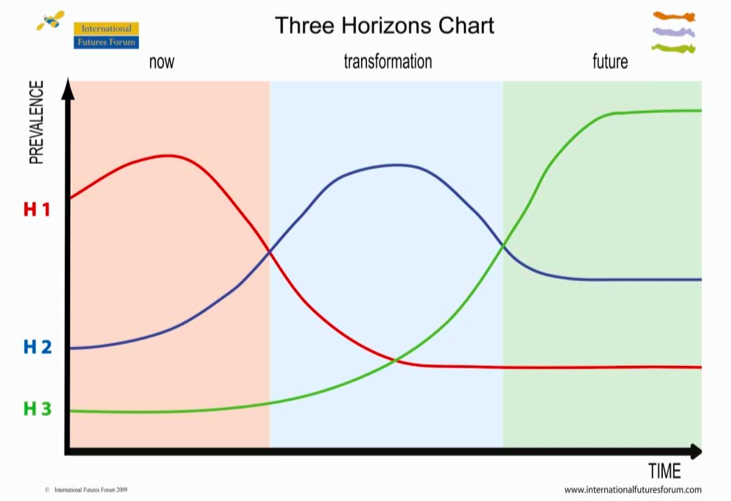 Searching For Systems In The Three Horizons Model Andrew