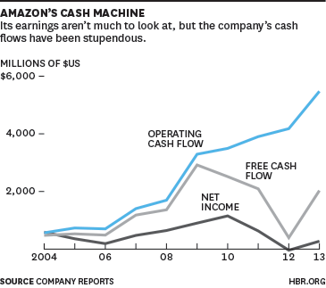 amazon com investing the incredibly