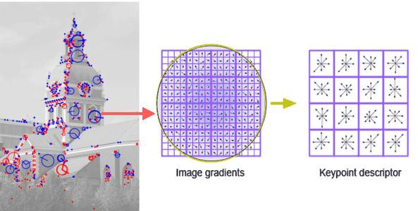 Feature Extraction And Similar Image Search With Opencv For Newbies