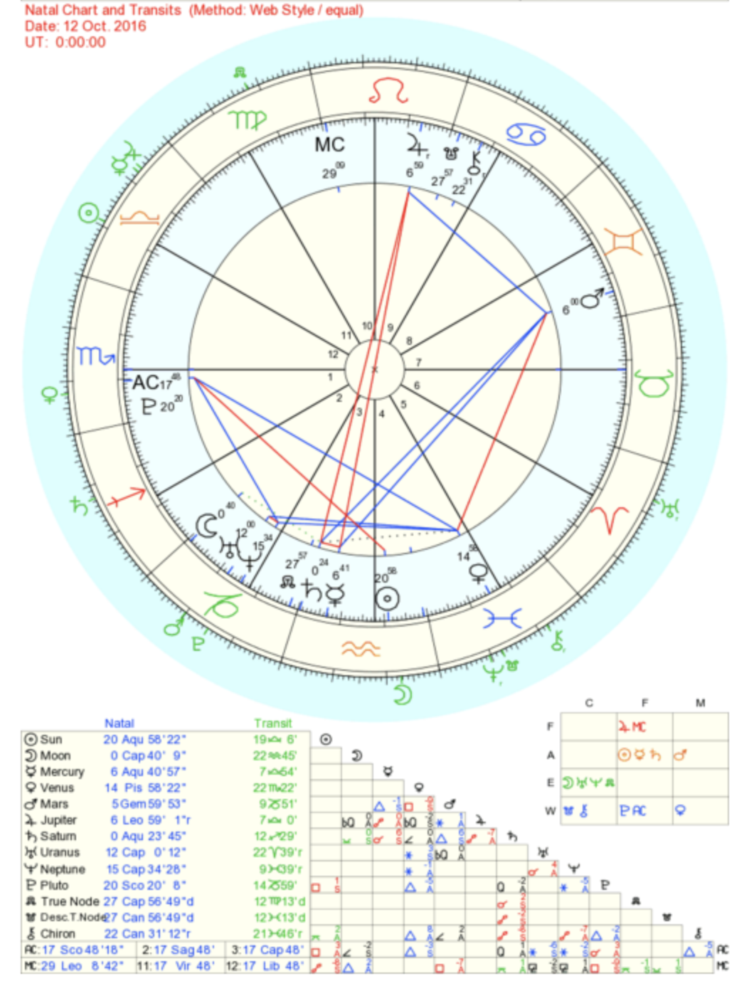 Find A Natal Chart Calculator I Like Http Www Astro Enter Your Data Time Date And Location Of Birth