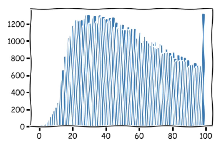 tuning a lstm to reduce variance on a yelp dataset for sentiment