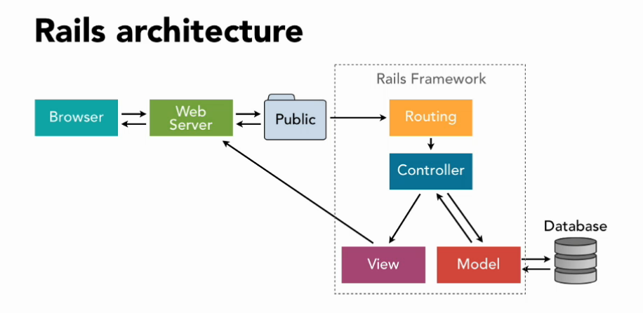 Understanding the basics of ruby on rails http mvc and routes mvc routes cycle on a rails application ccuart Gallery