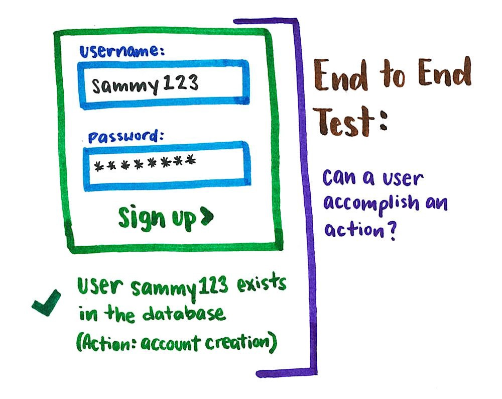 why end to end testing is important for your team freecodecamp org