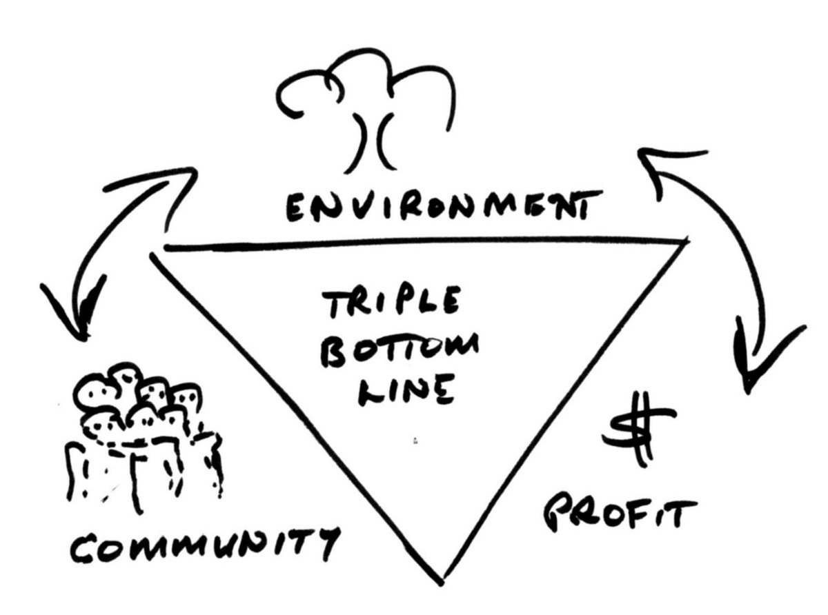 Line Drawing Method Ethics : People planet profit — triple bottom line the ethical