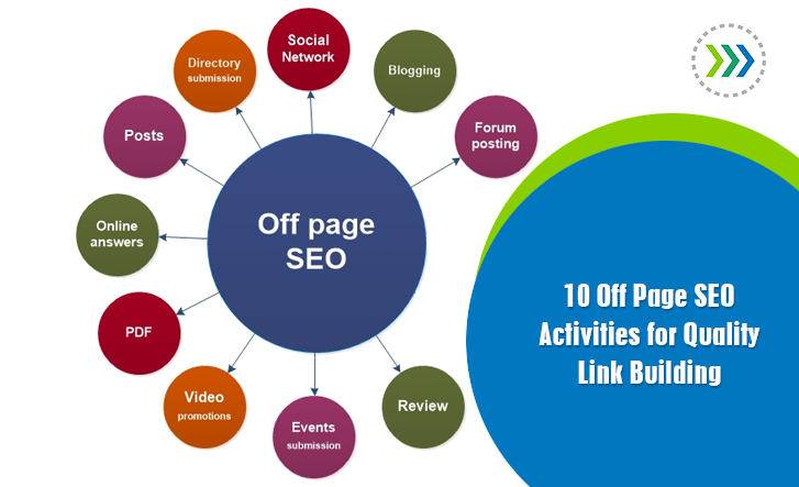 Top 4 Easy Off-Page SEO Techniques For Beginners – Sanjay