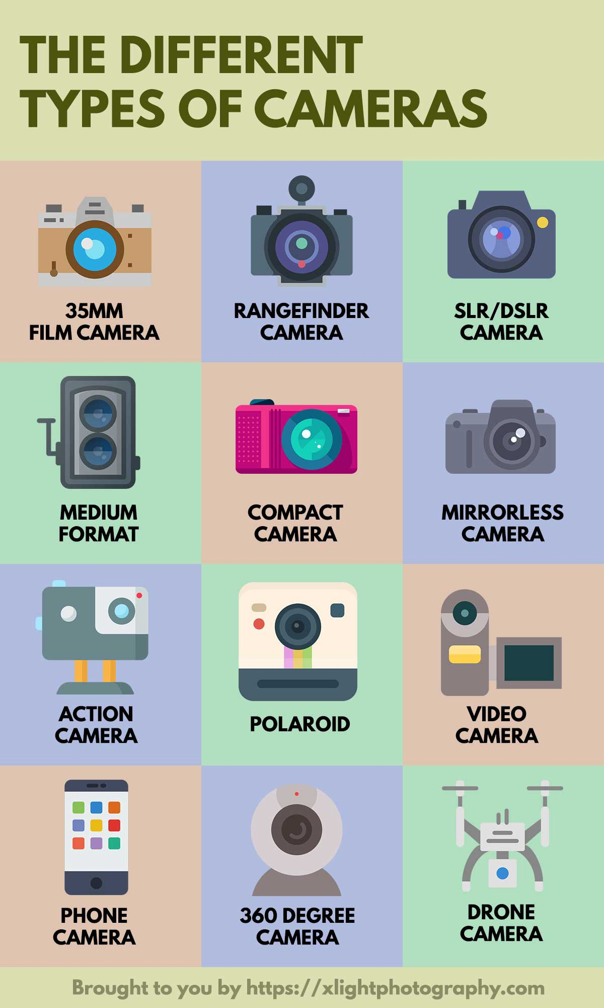 What Type Of Wood To Use For Bathroom Cabinets: 13 Types Of Cameras (That You Should Know)
