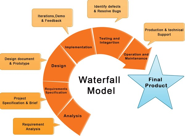 Waterfall model of software development a sure fire for Waterfall phases