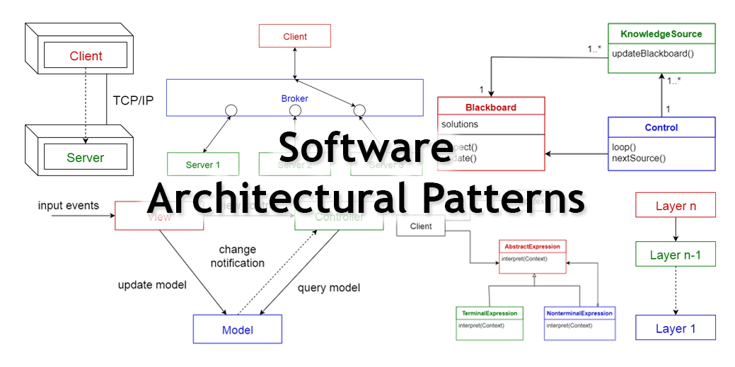10 common software architectural patterns in a nutshell for Easy architectural software