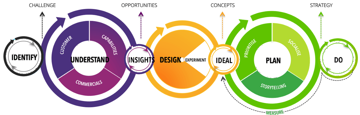 Is UX part of your school planning and programming?