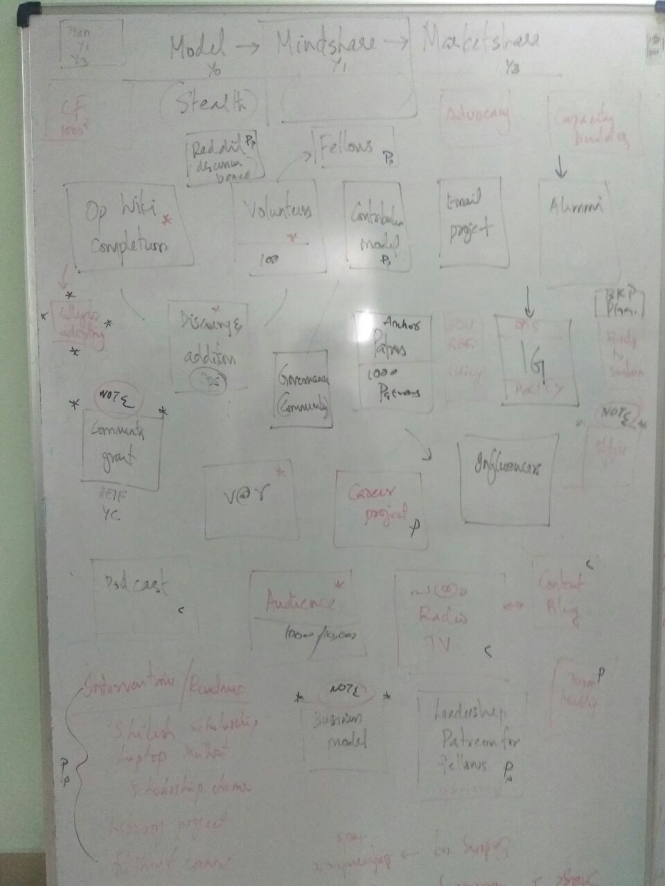 On a large whiteboard we started writing
