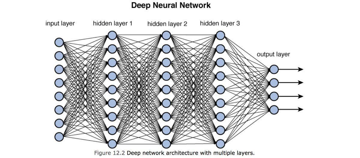 training deep neural networks towards data science