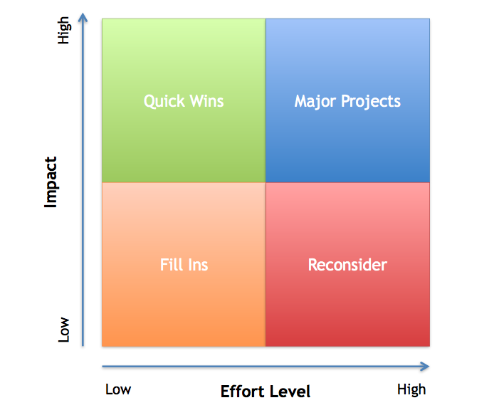 Technology Management Image: MVP & Feature Prioritization