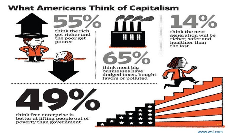 why is capitalism so prevalent in Question: why is skepticism of religion so prevalent today answer: religious skepticism should not be confused with outright atheism or irreligion, although atheists can be considered one type of religious skeptic.