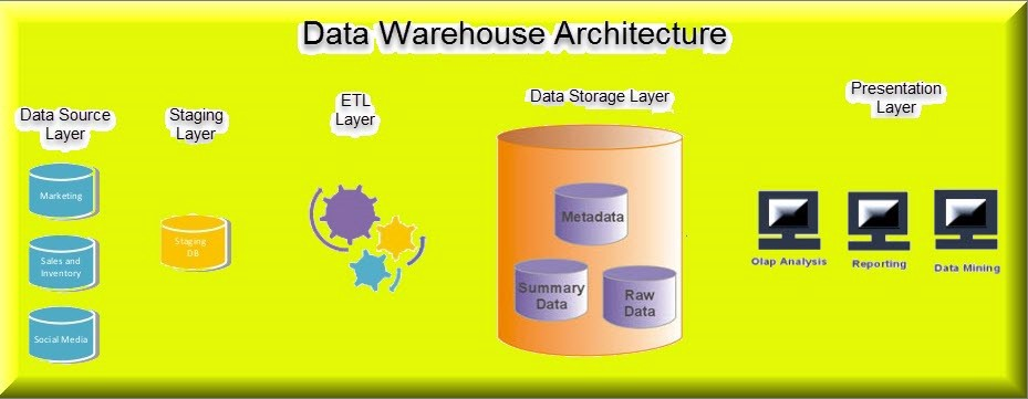 data warehouse architecture in detail
