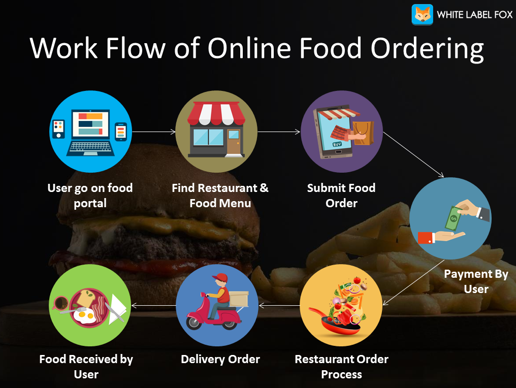 How To Start Your Online Food Ordering Business White