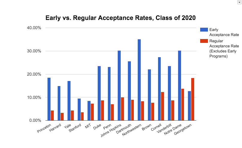 worth the rush the race to early acceptance at elite schools