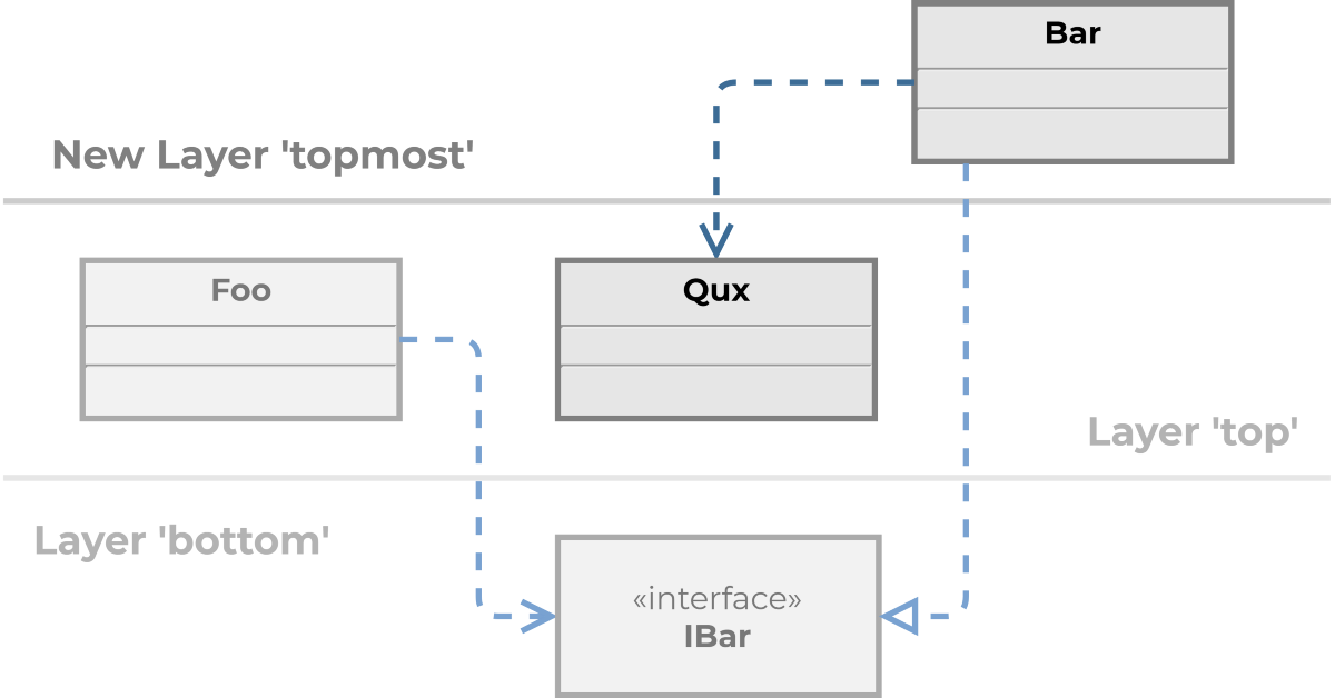 UML class diagram with new layer and shifted implementation.