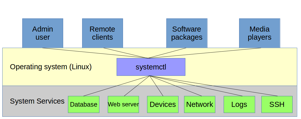 A Brief Overview And History Of Systemd The Linux Process Manager