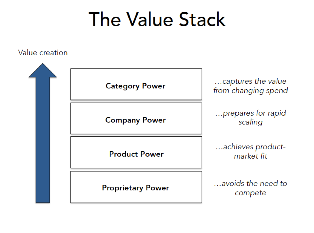 Mastering the seed raise nnamdi okike medium i agree with floodgate that founders should use the value stack framework to guide the objectives of their seed raises but what are the practical steps malvernweather Images