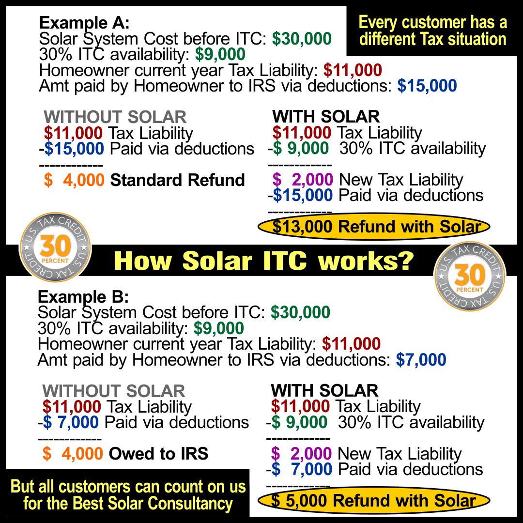 How Solar Investment Tax Credit Itc Works