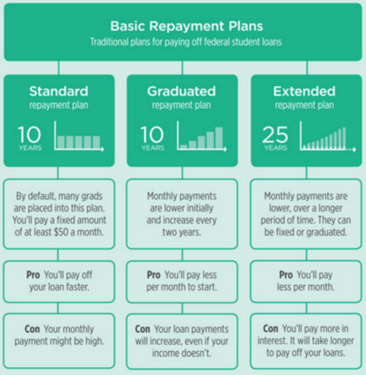 The Important Truth About the Graduated Repayment Plan ...