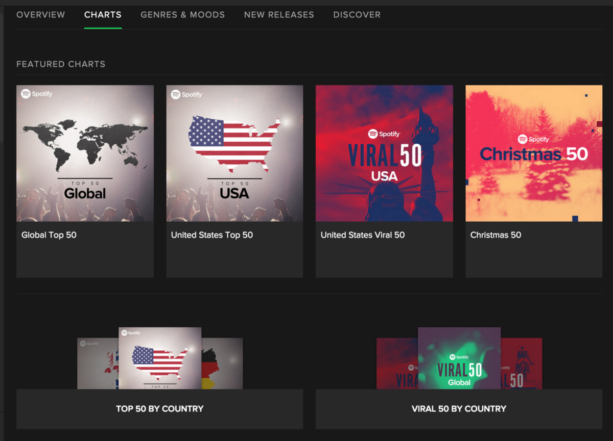 Public Playlists And Top Charts For Your Country