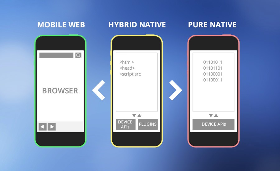 are you trying to figure out whether you need a native or a hybrid mobile app both methods have their advantages and ultimately your choice depends on the