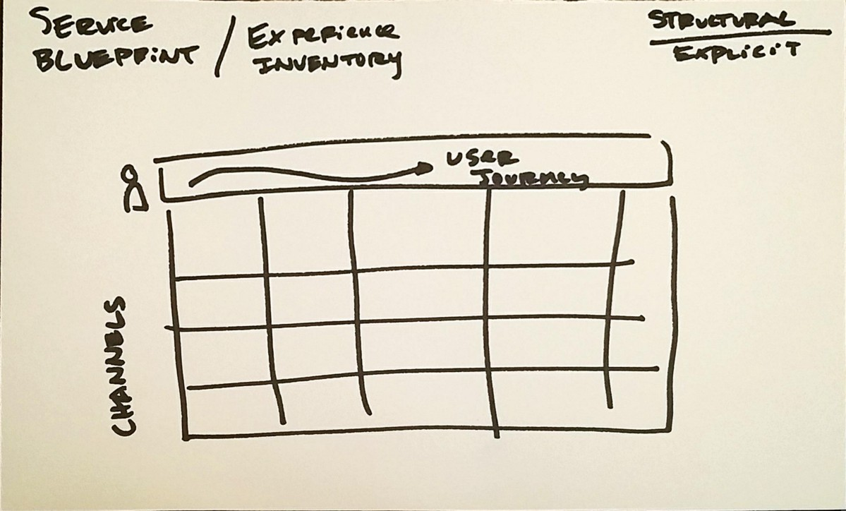 The three types of narratives to build amazing workshop experiences i sometimes call the work that goes into making a service blueprint or customer journey map an experience inventory and wrote a bit about it here malvernweather Choice Image