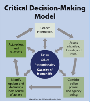 personal experience with decision making models Learn about decision-making, and some ideas about how to do it  is actually a combination of past experience and your personal values it is worth taking your .